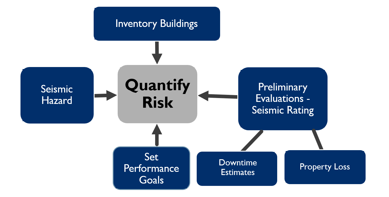 Corporate Seismic Programs